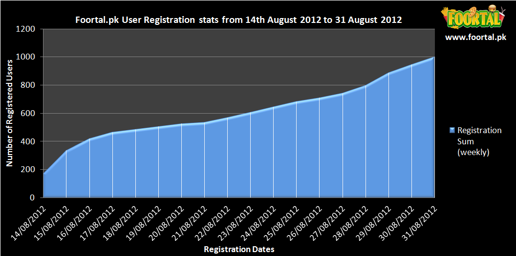 Foortal consumer account registration stats from 14Aug to 31Aug